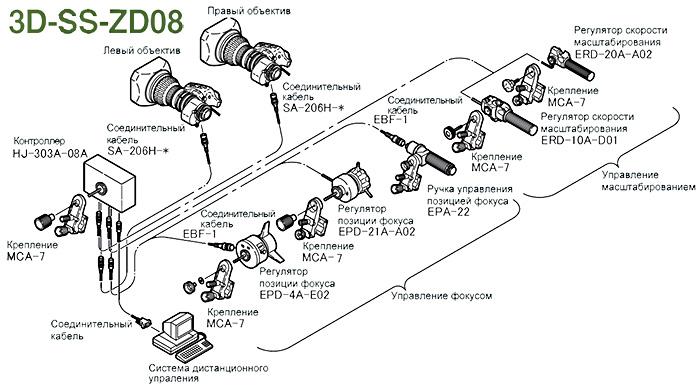 Fujinon 3D-SS-ZD08