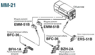 Fujinon MM-21
