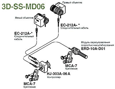 Fujinon 3D-SS-MD06