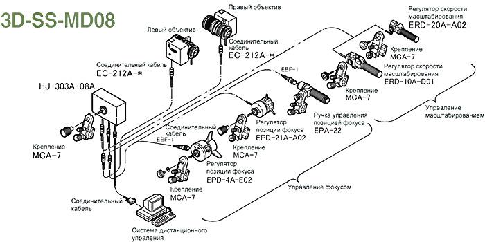 Fujinon 3D-SS-MD08