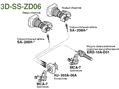 Fujinon 3D-SS-ZD06
